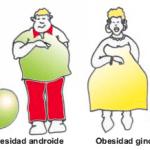 Clasificación y tipos de obesidad: Síntomas, enfermedades y problemas relacionados y tratamientos más adecuados.